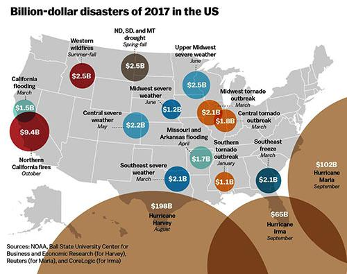 Is US prepared for natural disasters caused by climate change?